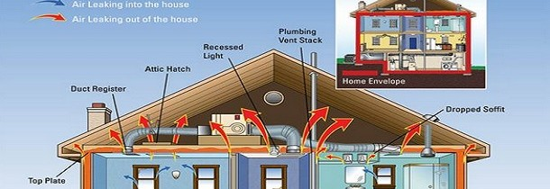 How energy moves through your home